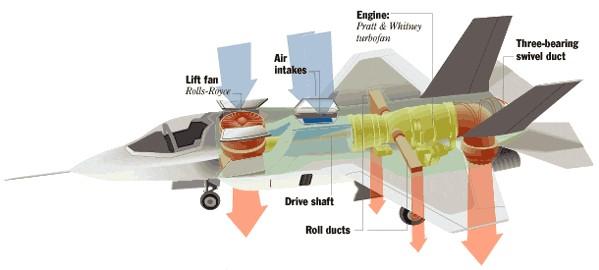 F-35Bの垂直離着陸時の空気の吸入と排出