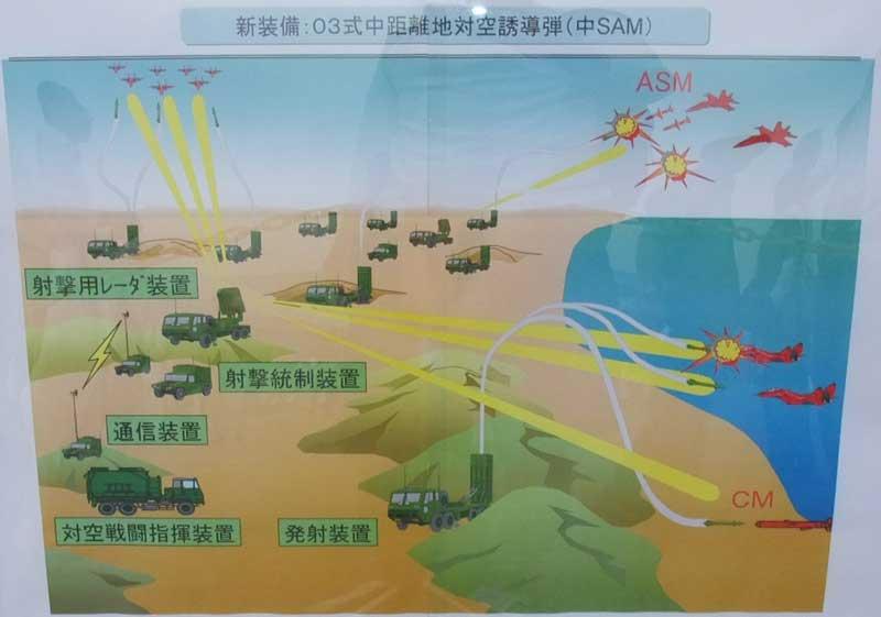 中距離防空用地対空ミサイル・システム(中SAM)